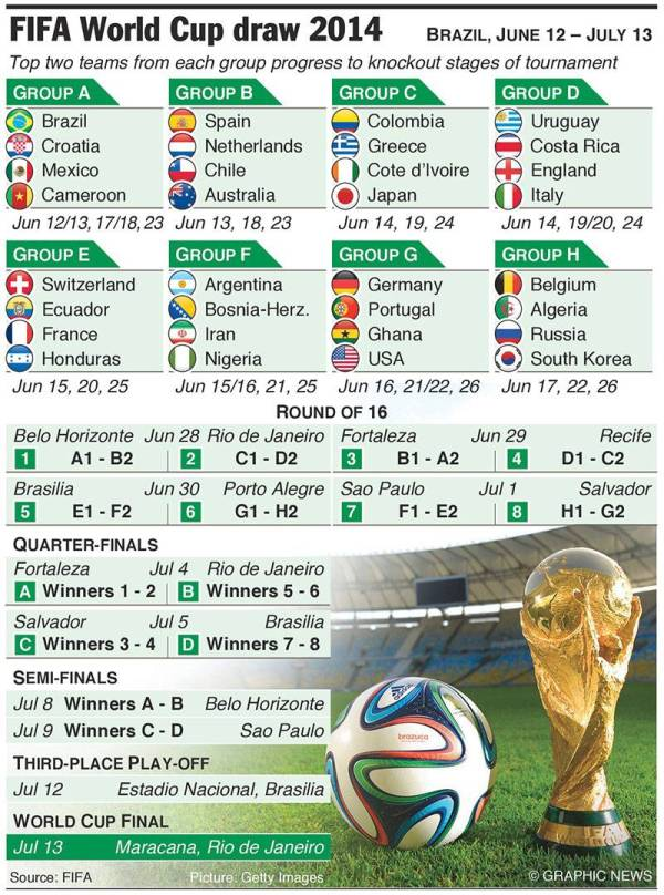 world cup draw fixtures